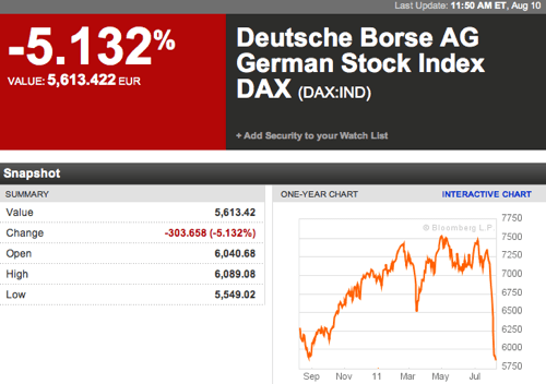 การออกรางวัลหวยหุ้นเยอรมัน Deutsche Borse AG German Stock Index(DAX)