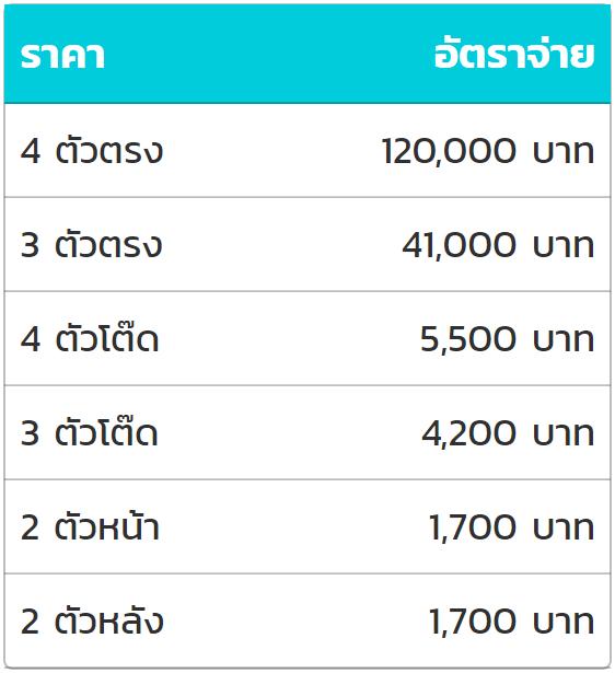 ตารางอัตราการจ่ายของหวยลาวชุด รับเฃินสูงสุด 120,000 บาท